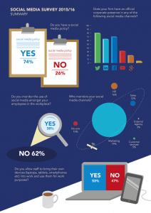 Roythornes Social Media Infographic