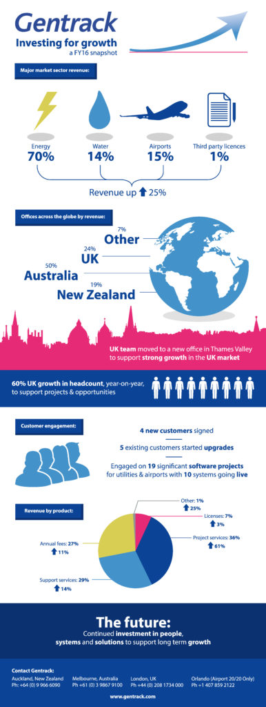 Gentrack Infographic