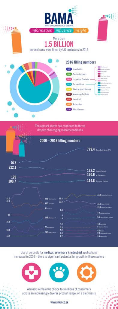 BAMA Website Infographic