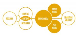 content marketing and PR diagram Pelican Communications